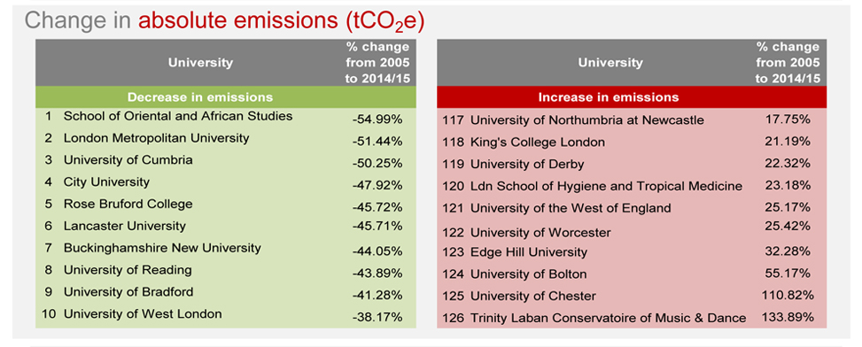 Brite Green University Carbon League Table - absolute emissions