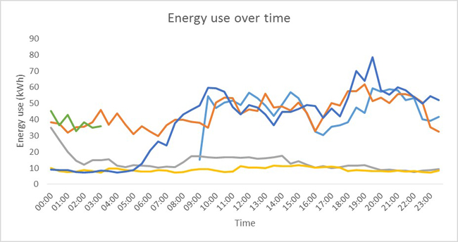 Mustard Foods energy use over time